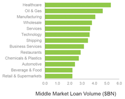 fs-mc-2015-07-29-figure-2-1H15-middle-market-volume-by-sector