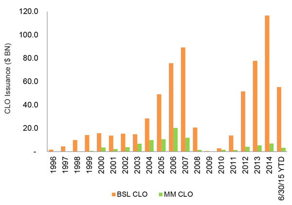 Middle Market CLO Volume