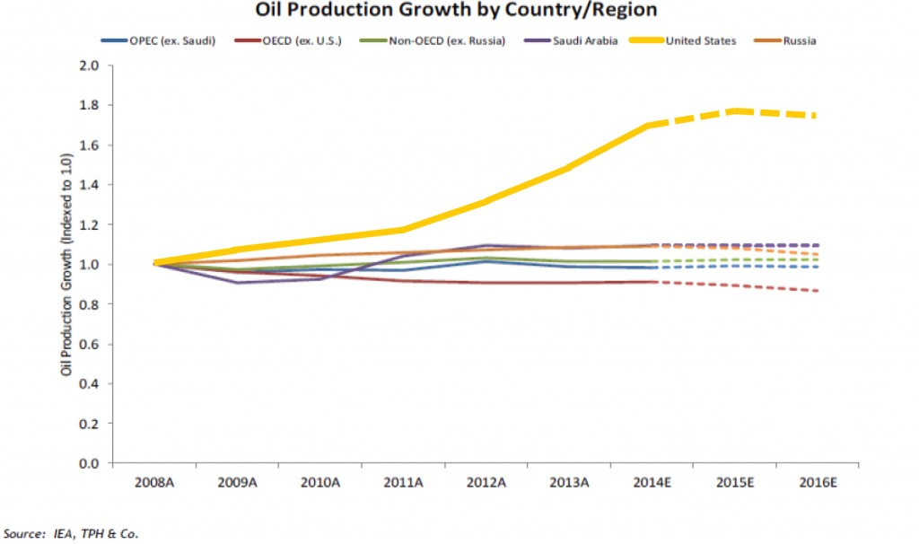Oil Production Growth
