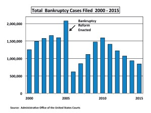 Trends in Bankruptcy1