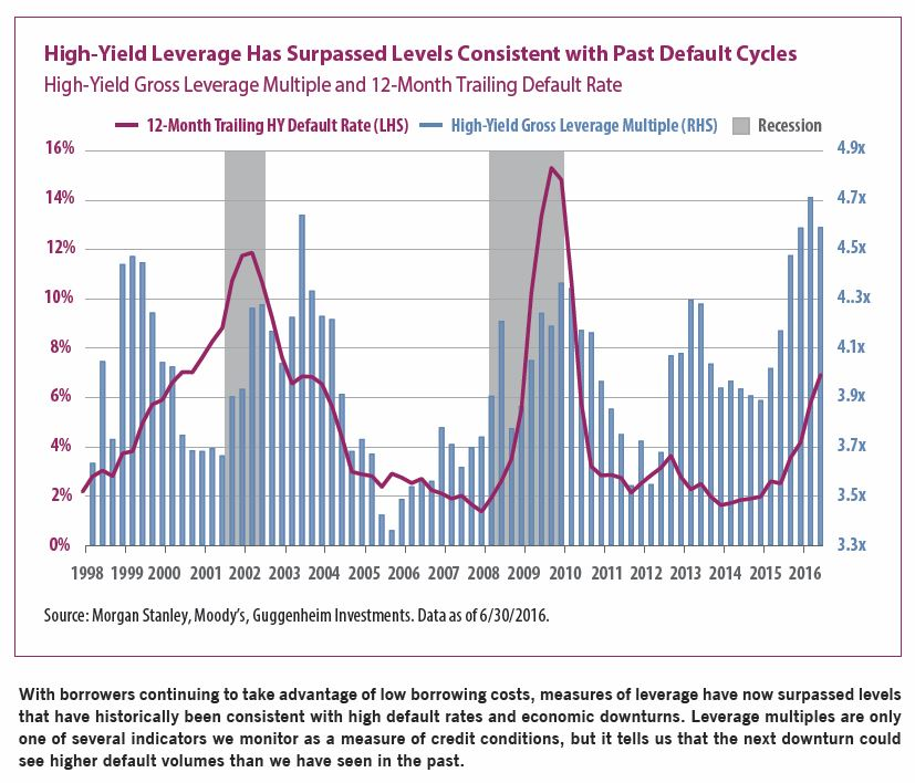 high-yield-leverage-abfj-novdec-2016
