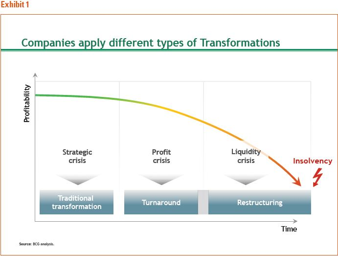Boston Consulting Group Figure 1