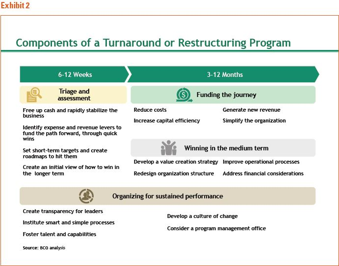 Boston Consulting Group Figure 2