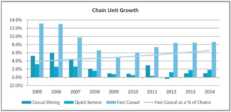 Chain Unit Growth