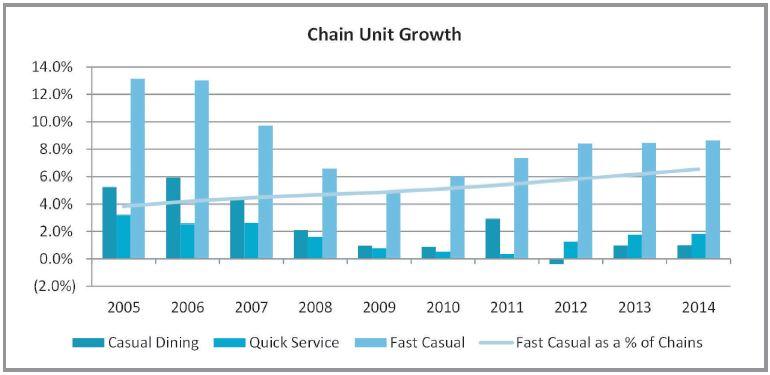 Chain Unit Growth